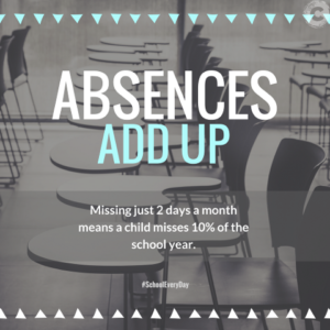 Classroom in the background. Reads Absences Add Up. Missing just 2 days a month means a child misses 10% of the school year.